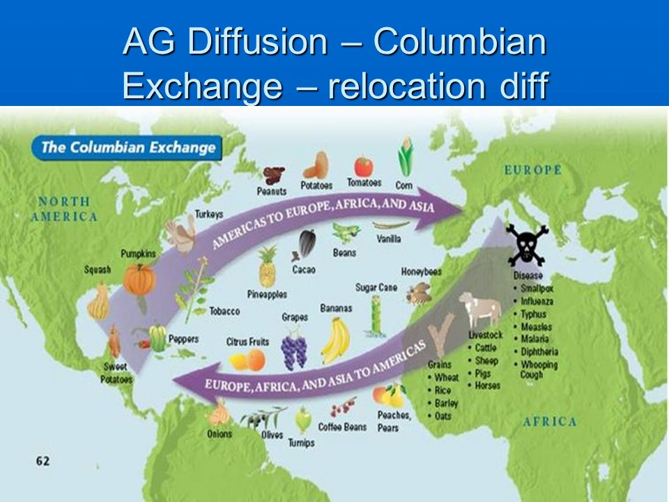 AG Diffusion – Columbian Exchange – relocation diff