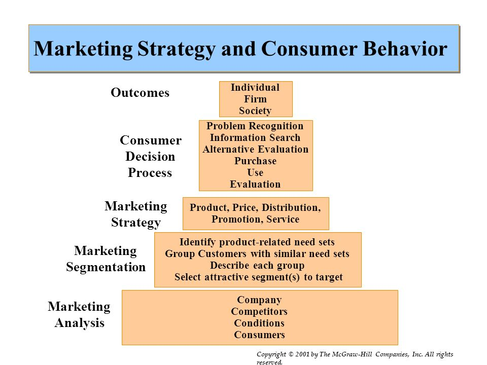 Marketing Strategy External Influence Consumer Behavior Internal Influence Marketing Strategy A plan designed to influence exchanges to achieve organi