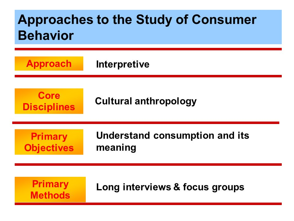 Overall Model of Consumer Behavior 1-5 SITUATIONS Problem Recognition Information Search Alternative Evaluation and Selection Outlet Selection and Pur