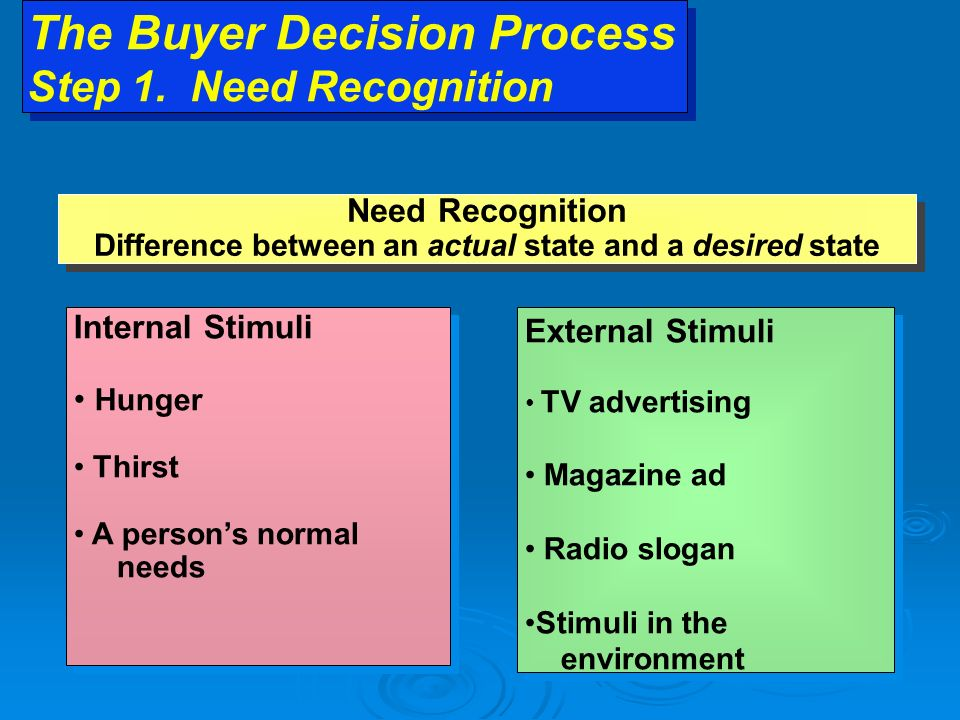 The Buyer Decision Process Step 1.