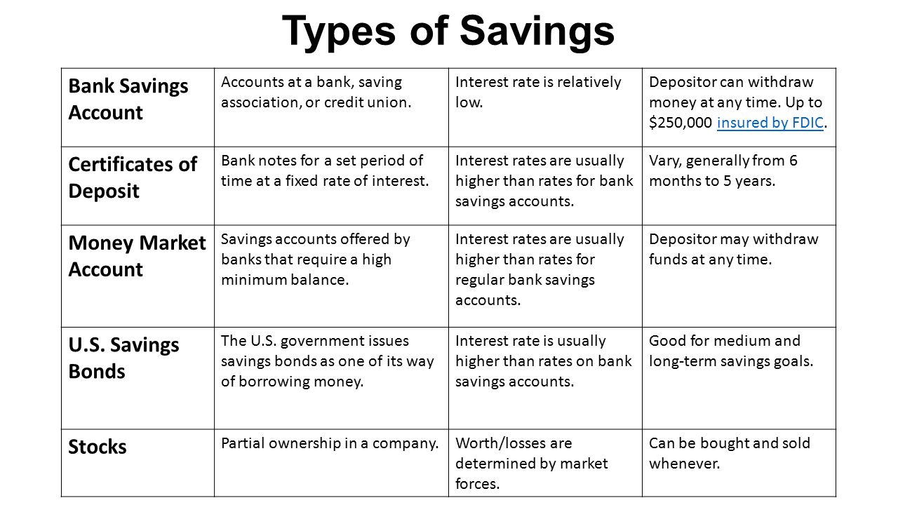 Vocabulary disposable income discretionary income budget income types of savings bank savings account accounts at a bank saving association or credit 1betcityfo Image collections