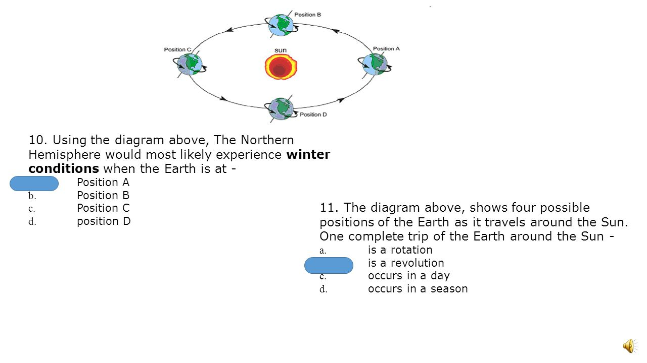 1 the diagram above shows earth as viewed from space which a d b c pooptronica Images