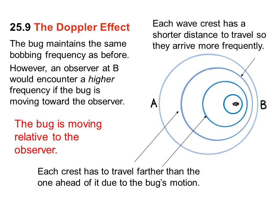 an analysis of the doppler effect The doppler effect the doppler effect is the effect that shifts the wavelengths of focus on the analysis of light waves from objects moving toward dopplerdoc.