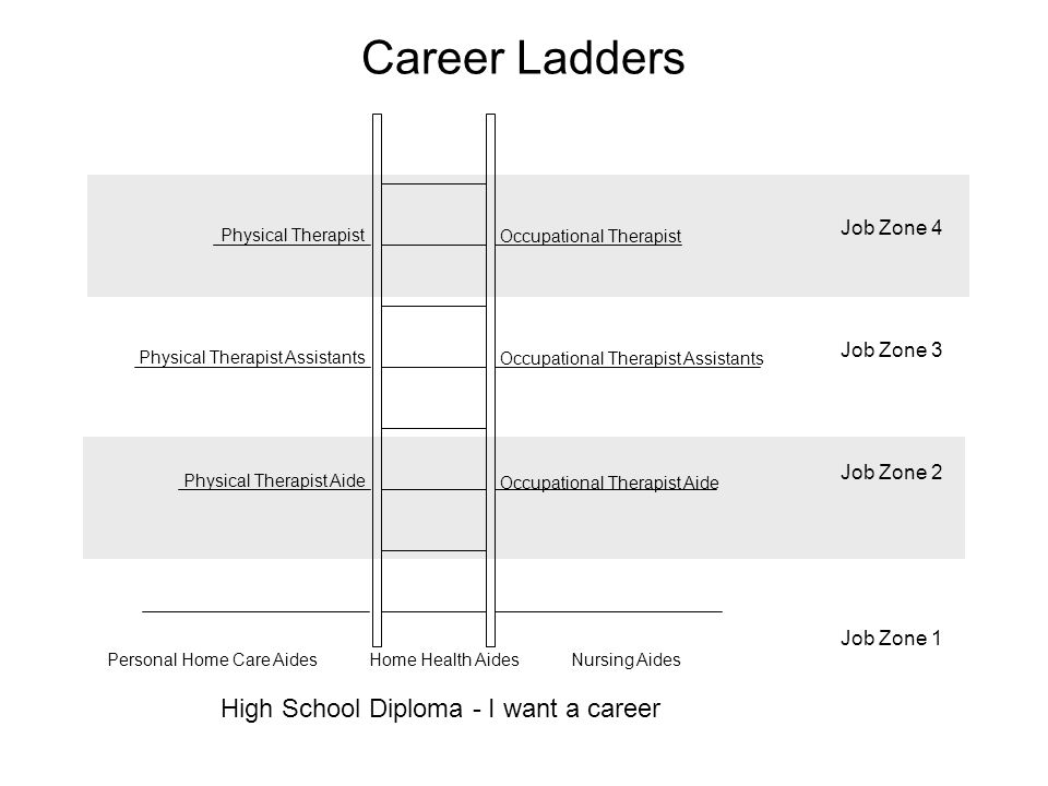 A Paradigm Shift Moving From Career Ladders To A Career Lattice