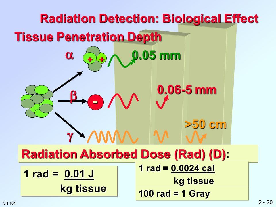 radiation penetration depth