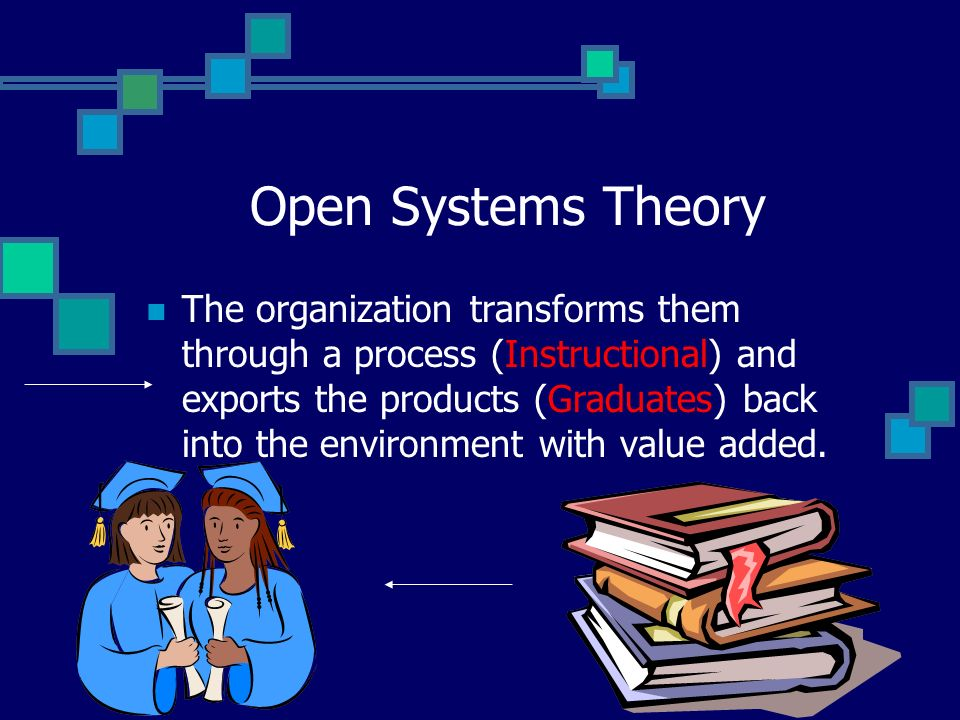 Open Systems Theory From the environment, the organization receives: Human and material resources.