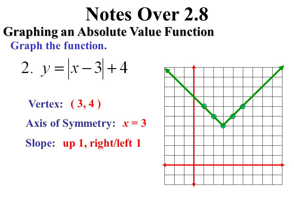 Notes over 28 graphing an absolute value function xy vertex axis 3 notes over 28 graphing an absolute value function vertex axis of symmetry slope 1 3 x 1 down 2 rightleft 1 graph the function ccuart Image collections