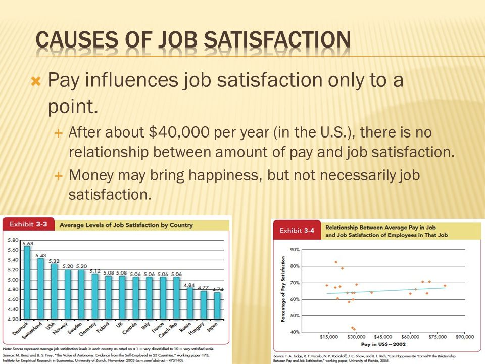  Pay influences job satisfaction only to a point.  After about $40,000 per year (in the U.S.), there is no relationship between amount of pay and jo