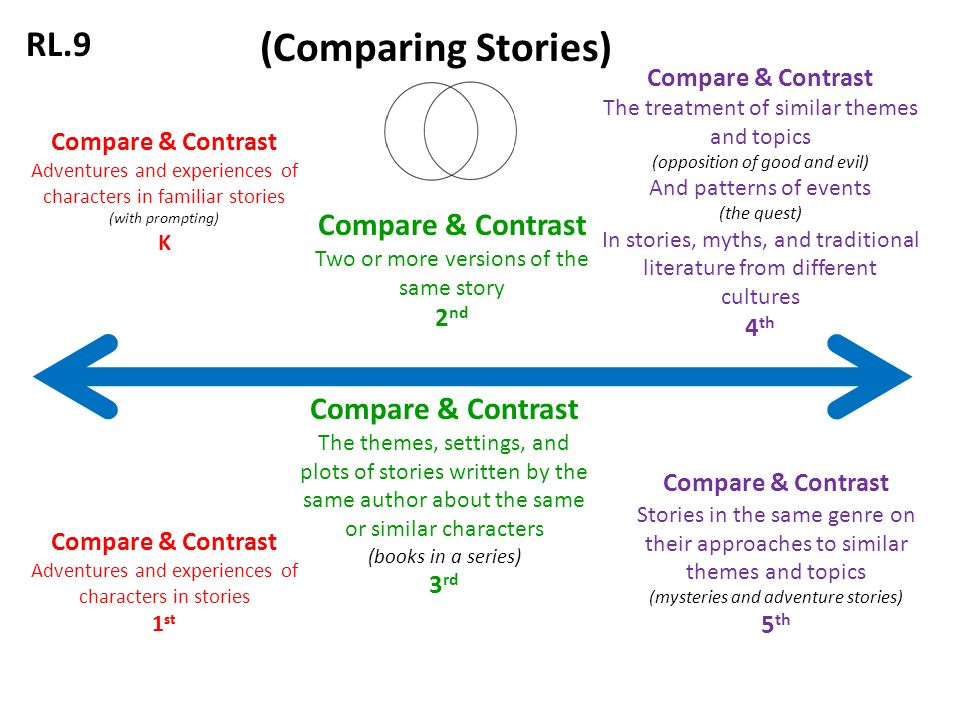 compare contrast adventures and experiences of characters in  1 compare