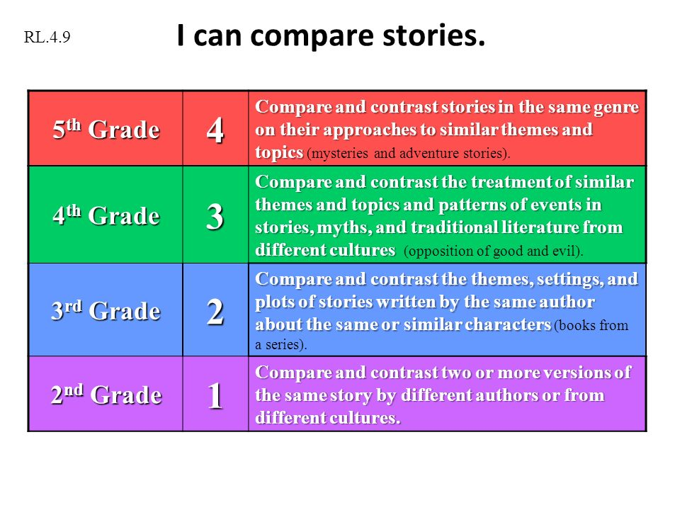 compare and contrast writing topics 3rd grade Steps To Writing A Compare And Contrast Essay