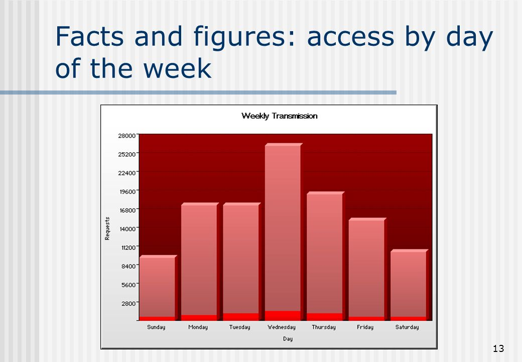 13 Facts and figures: access by day of the week