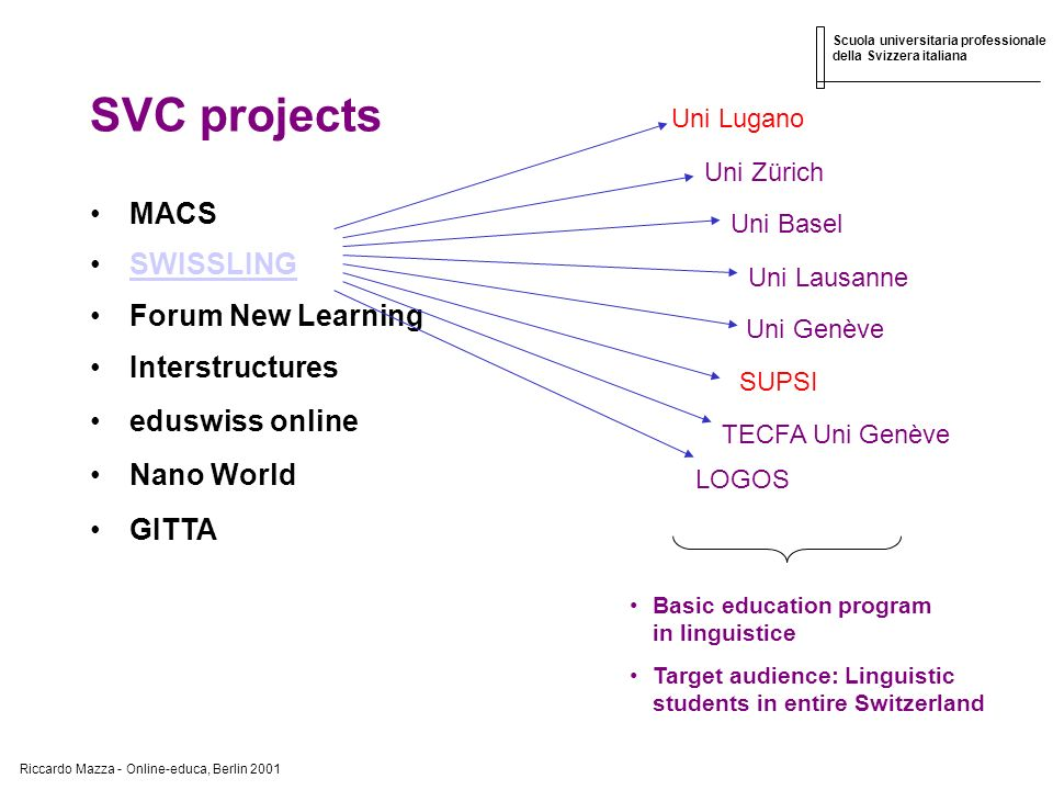 Riccardo Mazza - Online-educa, Berlin 2001 Scuola universitaria professionale della Svizzera italiana SVC projects MACS SWISSLING Forum New Learning Interstructures eduswiss online Nano World GITTA Uni Lugano Uni Genève Uni Lausanne Uni Basel Uni Zürich TECFA Uni Genève SUPSI LOGOS Basic education program in linguistice Target audience: Linguistic students in entire Switzerland