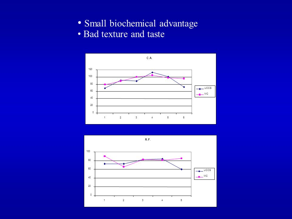 Small biochemical advantage Bad texture and taste C.A. 0 20 40 60 80 100 120 123456 UCCS MC R.F. 0 20 40 60 80 100 12345 UCCS MC