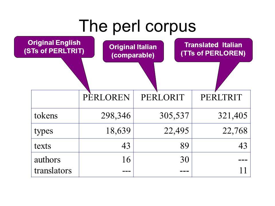 The perl corpus PERLORENPERLORITPERLTRIT tokens298,346305,537321,405 types18,63922,49522,768 texts438943 authors translators 16 --- 30 --- 11 Original