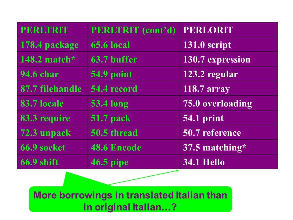 PERLTRIT (contd)PERLORIT 178.4 package65.6 local131.0 script 148.2 match*63.7 buffer130.7 expression 94.6 char54.9 point123.2 regular 87.7 filehandle5