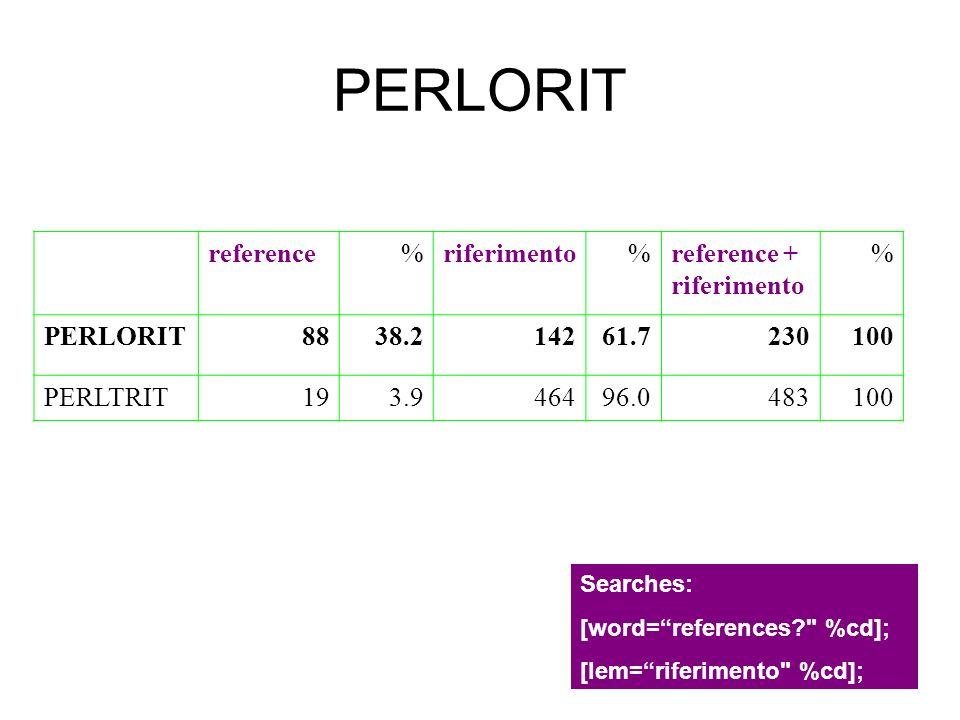 PERLORIT reference%riferimento%reference + riferimento % PERLORIT8838.214261.7230100 PERLTRIT193.946496.0483100 Searches: [word=references?