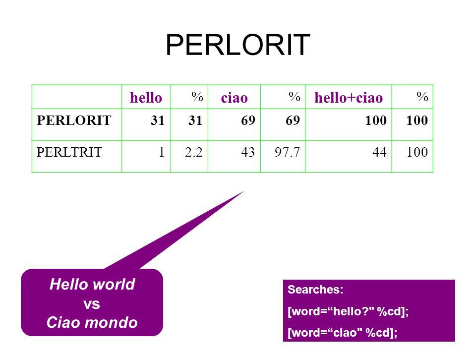 PERLORIT Hello world vs Ciao mondo hello % ciao % hello+ciao % PERLORIT31 69 100 PERLTRIT12.24397.744100 Searches: [word=hello?