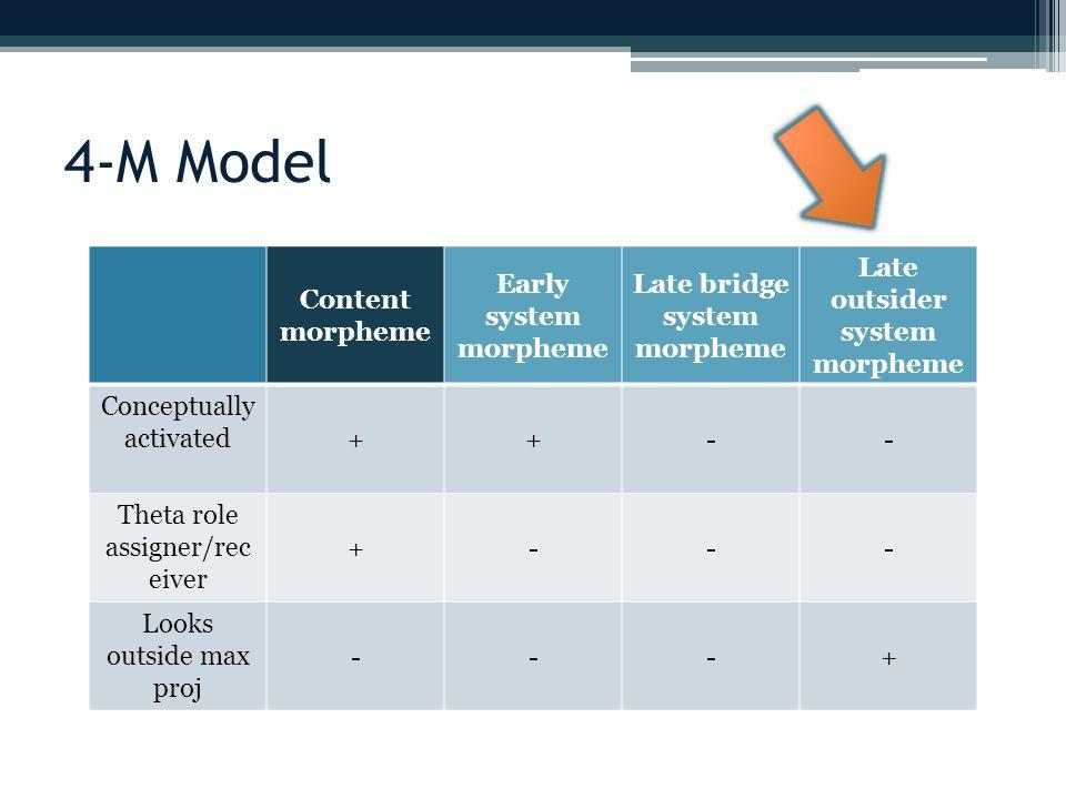 4-M Model Content morpheme Early system morpheme Late bridge system morpheme Late outsider system morpheme Conceptually activated ++-- Theta role assi