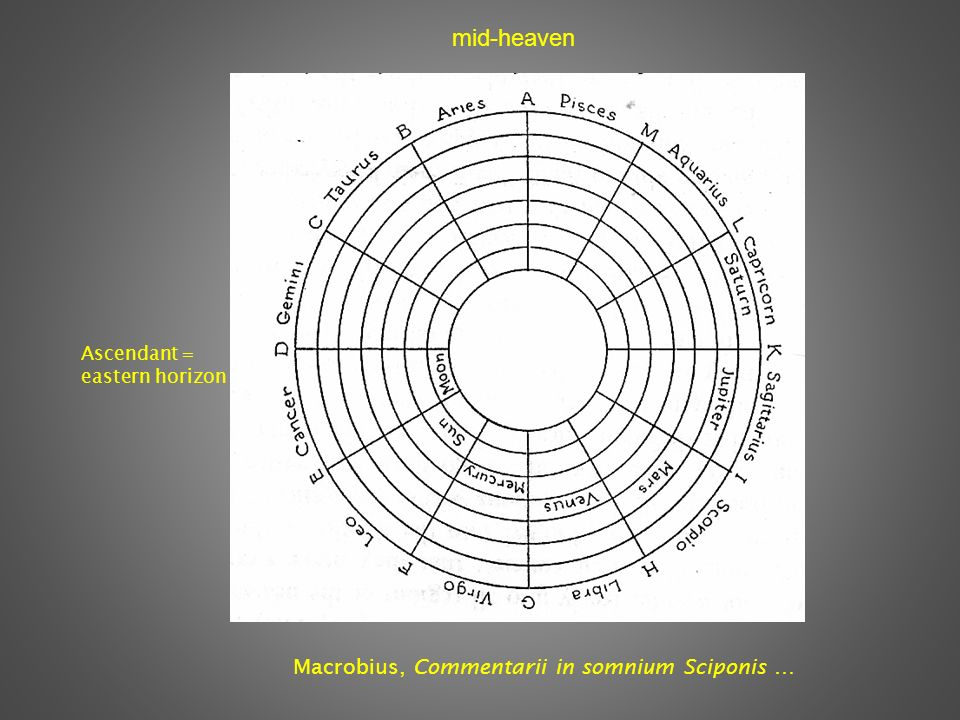 Macrobius, Commentarii in somnium Sciponis … Ascendant = eastern horizon mid-heaven