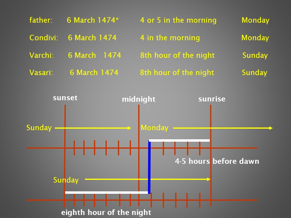 father: 6 March 1474* 4 or 5 in the morning Monday Condivi: 6 March 1474 4 in the morning Monday Varchi: 6 March 1474 8th hour of the night Sunday Vasari: 6 March 1474 8th hour of the night Sunday sunset sunrise Sunday Monday eighth hour of the night midnight 4-5 hours before dawn