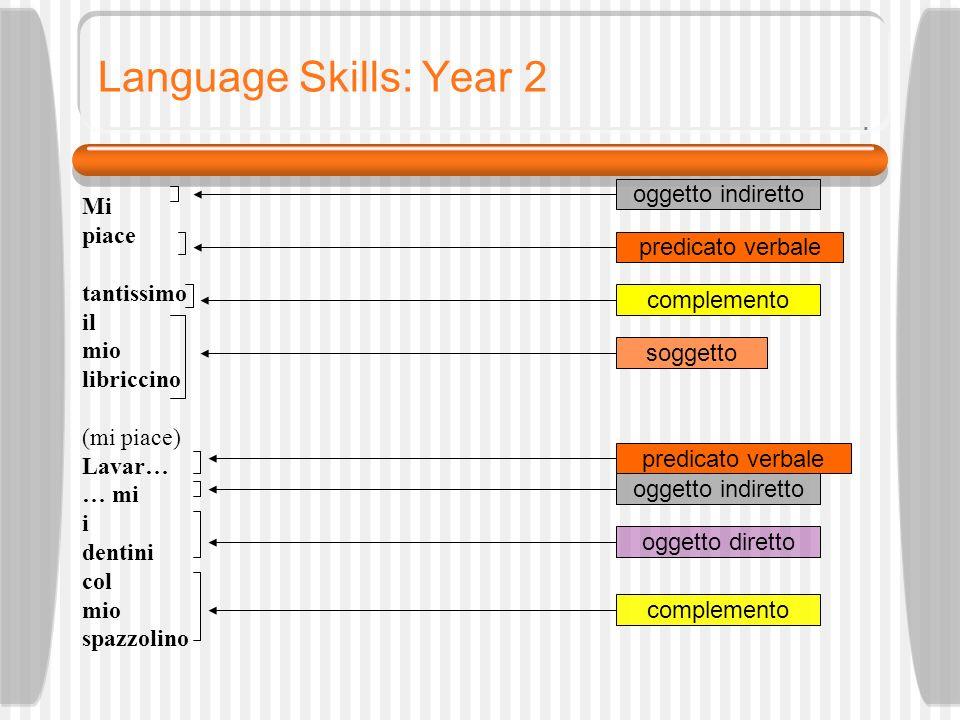 Language Skills: Year 2 Mi piace tantissimo il mio libriccino (mi piace) Lavar… … mi i dentini col mio spazzolino oggetto indiretto predicato verbale soggetto predicato verbale oggetto indiretto oggetto diretto complemento