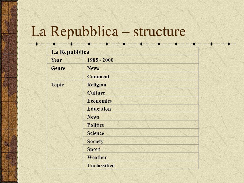 La Repubblica – structure La Repubblica Year1985 - 2000 GenreNews Comment TopicReligion Culture Economics Education News Politics Science Society Spor