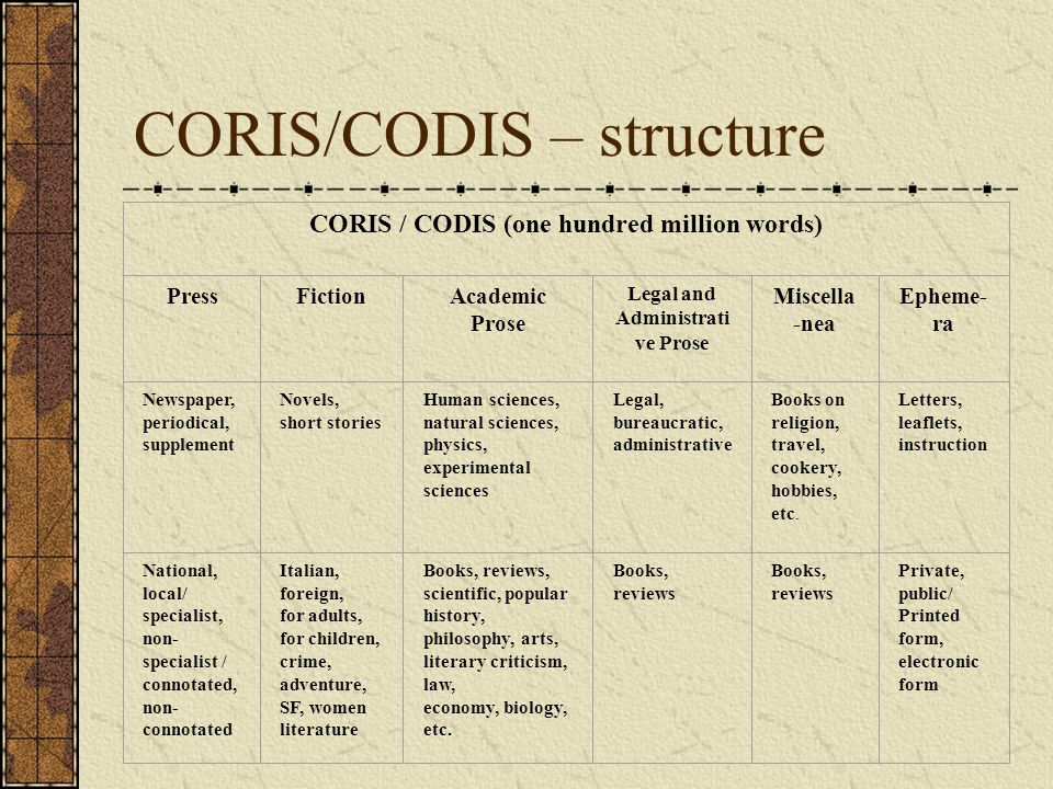 CORIS/CODIS – structure CORIS / CODIS (one hundred million words) PressFictionAcademic Prose Legal and Administrati ve Prose Miscella -nea Epheme- ra Newspaper, periodical, supplement Novels, short stories Human sciences, natural sciences, physics, experimental sciences Legal, bureaucratic, administrative Books on religion, travel, cookery, hobbies, etc.