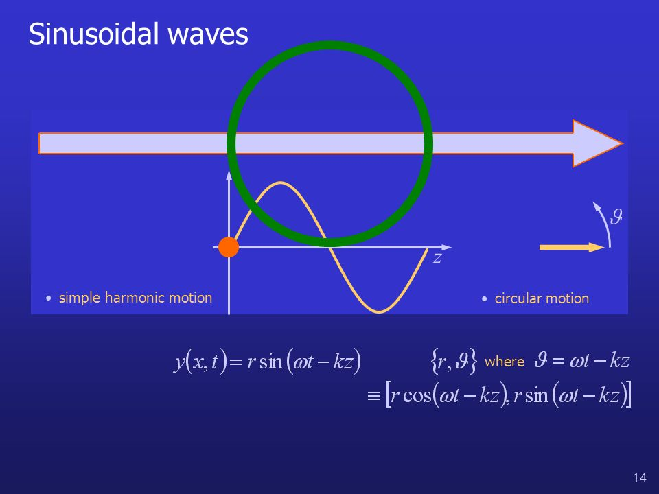 14 Sinusoidal waves simple harmonic motion circular motion where z