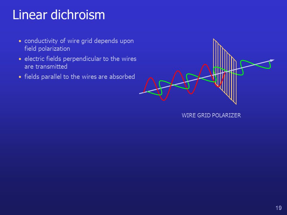 19 Linear dichroism conductivity of wire grid depends upon field polarization electric fields perpendicular to the wires are transmitted WIRE GRID POLARIZER fields parallel to the wires are absorbed