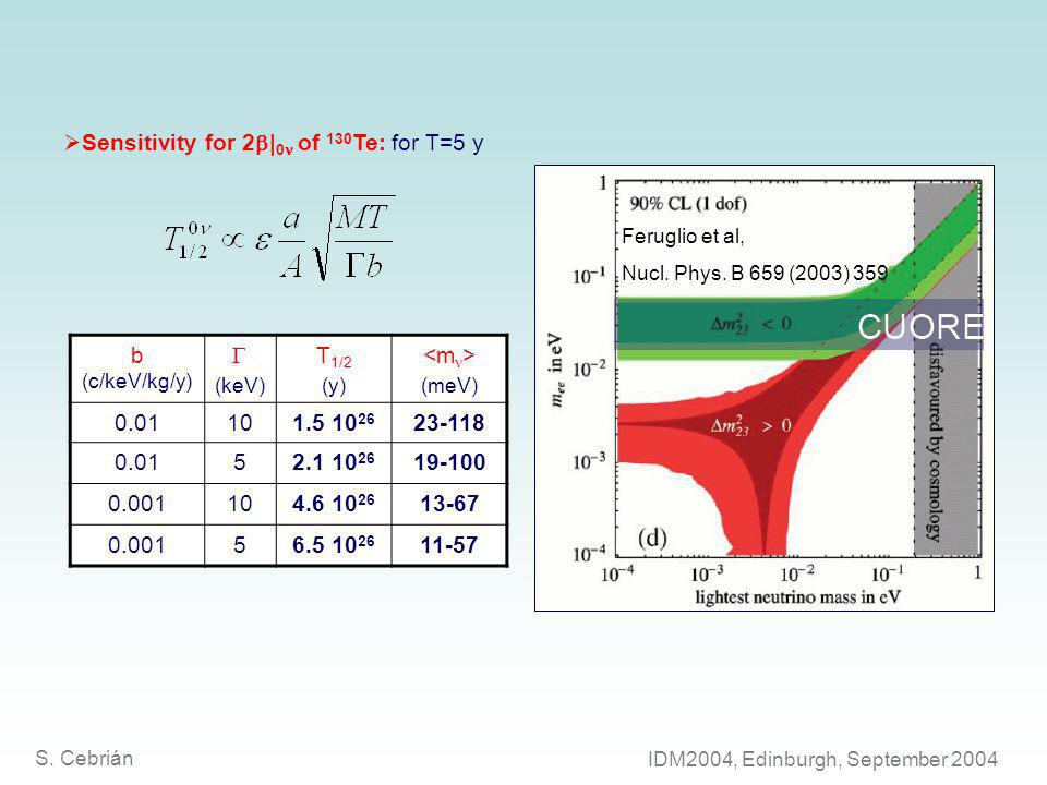 Sensitivity for 2 | 0 of 130 Te: for T=5 y Feruglio et al, Nucl.