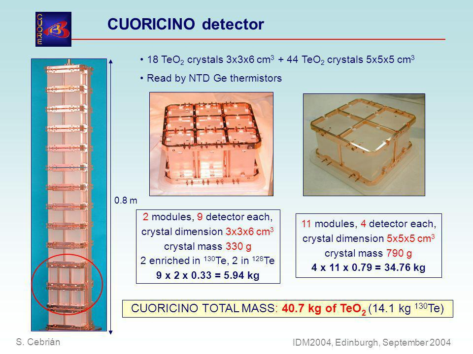 11 modules, 4 detector each, crystal dimension 5x5x5 cm 3 crystal mass 790 g 4 x 11 x 0.79 = 34.76 kg CUORICINO TOTAL MASS: 40.7 kg of TeO 2 (14.1 kg 130 Te) 18 TeO 2 crystals 3x3x6 cm 3 + 44 TeO 2 crystals 5x5x5 cm 3 Read by NTD Ge thermistors 0.8 m CUORICINO detector 2 modules, 9 detector each, crystal dimension 3x3x6 cm 3 crystal mass 330 g 2 enriched in 130 Te, 2 in 128 Te 9 x 2 x 0.33 = 5.94 kg S.