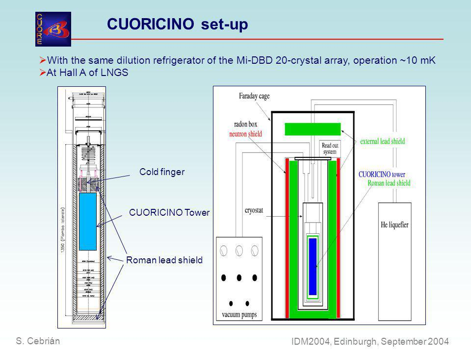 With the same dilution refrigerator of the Mi-DBD 20-crystal array, operation ~10 mK At Hall A of LNGS Cold finger CUORICINO Tower Roman lead shield CUORICINO set-up S.