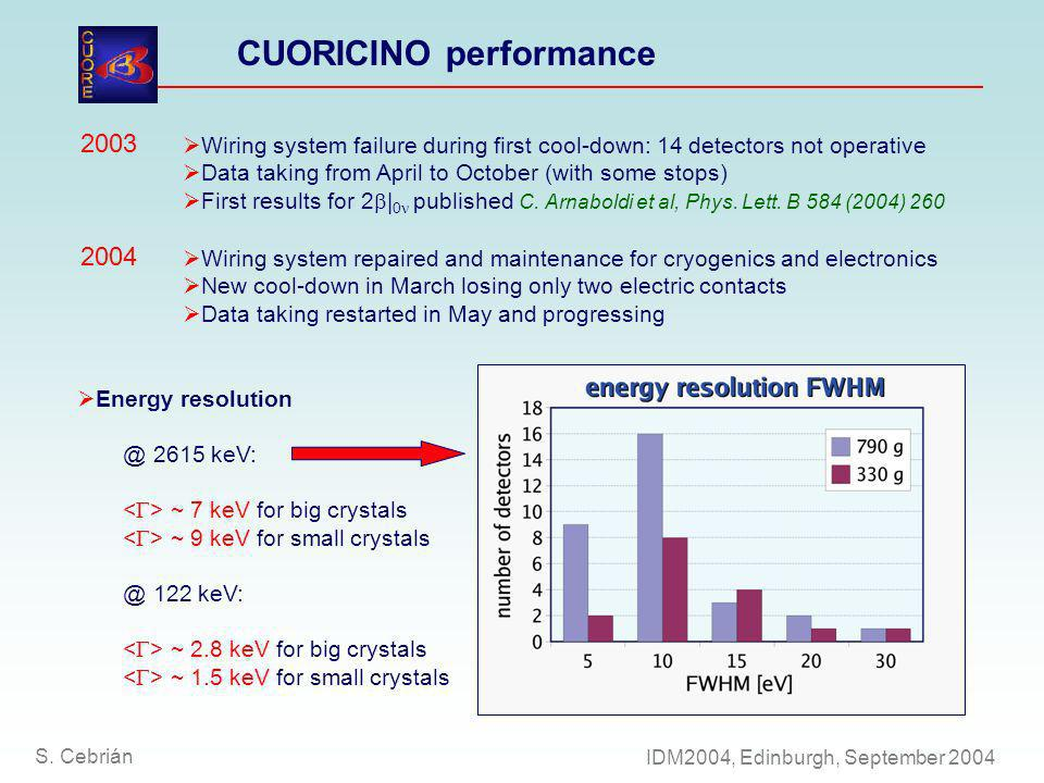 CUORICINO performance Wiring system failure during first cool-down: 14 detectors not operative Data taking from April to October (with some stops) Fir