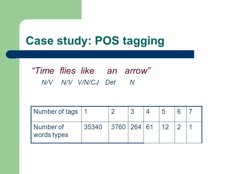 Case study: POS tagging Time flies like an arrow N/V N/V V/N/CJ Det N Number of tags1234567 Number of words types 353403760264611221