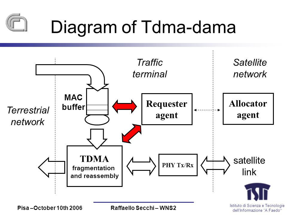 Istituto di Scienza e Tecnologie dellInformazione A Faedo Pisa –October 10th 2006Raffaello Secchi – WNS2 Diagram of Tdma-dama MAC buffer Requester agent TDMA fragmentation and reassembly Traffic terminal satellite link PHY Tx/Rx Allocator agent Satellite network Terrestrial network