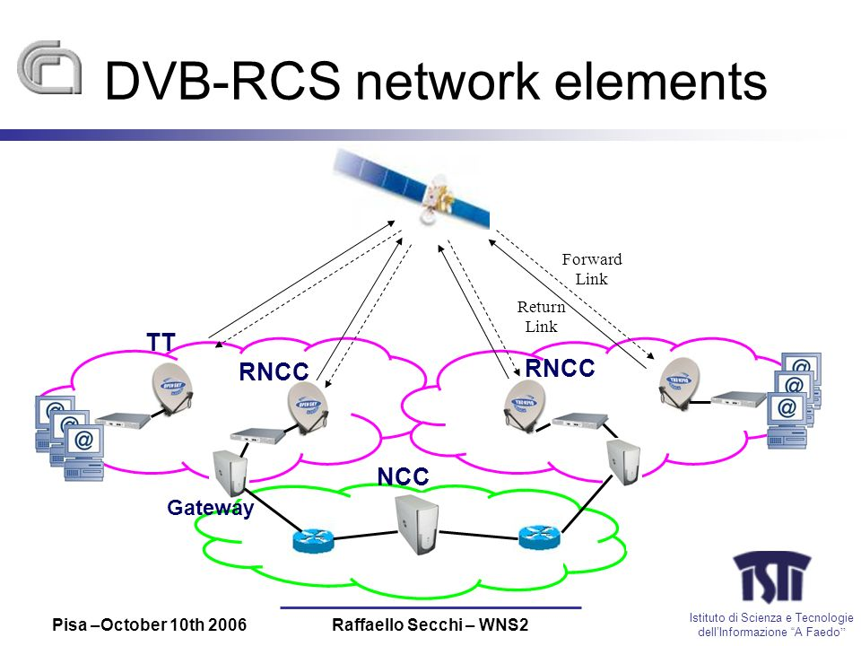 Istituto di Scienza e Tecnologie dellInformazione A Faedo Pisa –October 10th 2006Raffaello Secchi – WNS2 DVB-RCS network elements TT RNCC NCC RNCC Gateway Forward Link Return Link