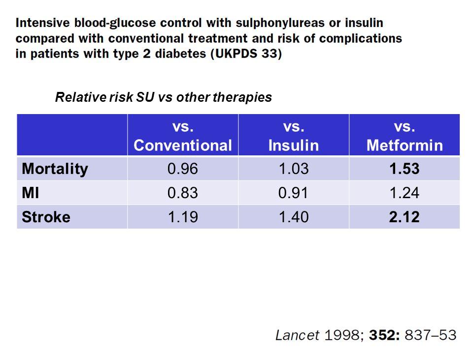 Relative risk SU vs other therapies vs. Conventional vs.
