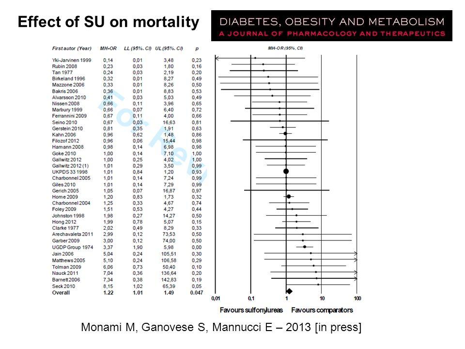 Effect of SU on mortality Monami M, Ganovese S, Mannucci E – 2013 [in press]