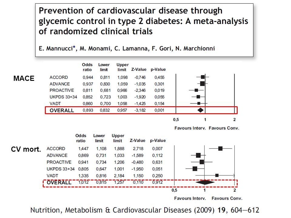 Effects of intensified glycemic control on CV mortality