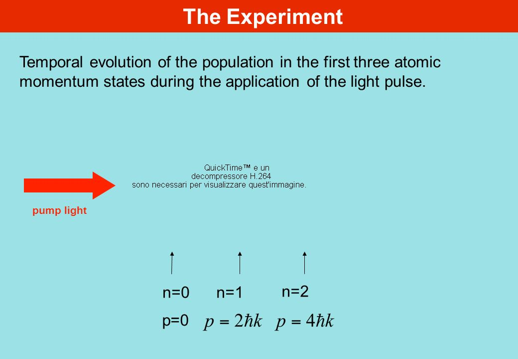The Experiment pump light p=0 n=0 Temporal evolution of the population in the first three atomic momentum states during the application of the light pulse.