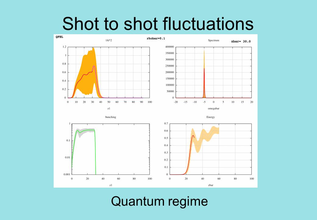Shot to shot fluctuations Quantum regime