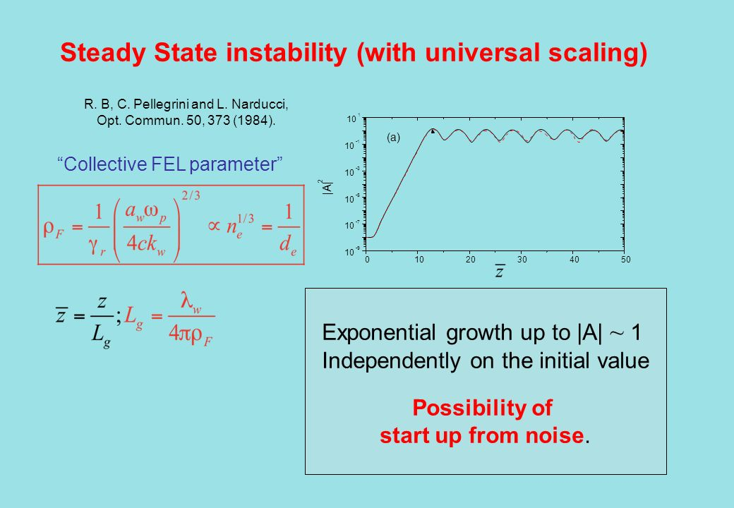 -15-10-50510 0.00 0.05 0.10 0.15 (a) |A| 2 Steady State instability (with universal scaling) Exponential growth up to |A| ~ 1 Independently on the initial value Possibility of start up from noise.