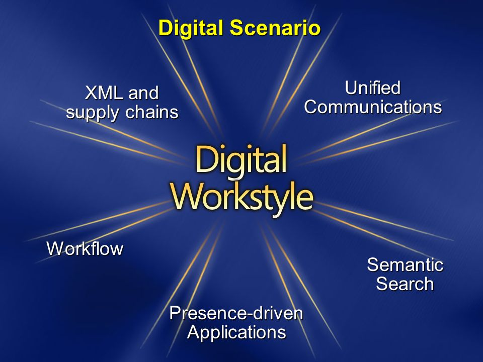 Unified Communications Presence-driven Applications XML and supply chains Semantic Search Workflow Digital Scenario