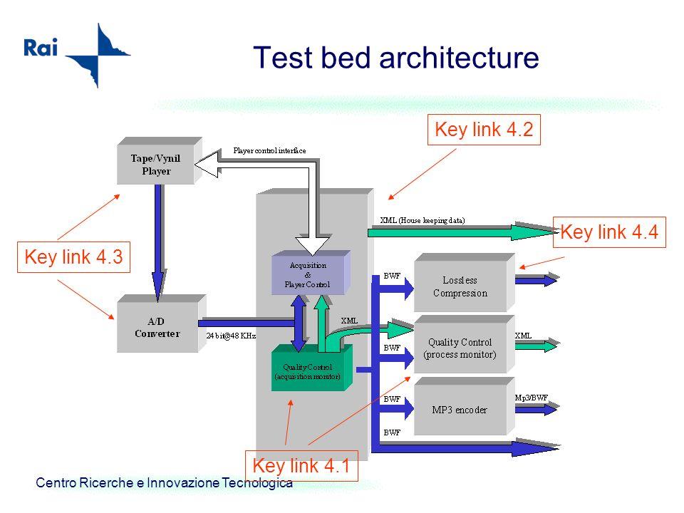 Centro Ricerche e Innovazione Tecnologica Test bed architecture Key link 4.3 Key link 4.4 Key link 4.1 Key link 4.2