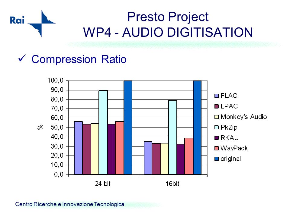 Centro Ricerche e Innovazione Tecnologica Presto Project WP4 - AUDIO DIGITISATION Compression Ratio