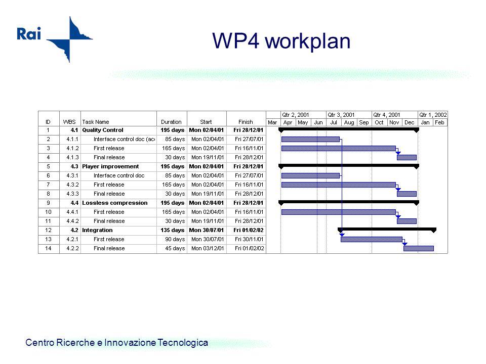 Centro Ricerche e Innovazione Tecnologica WP4 workplan