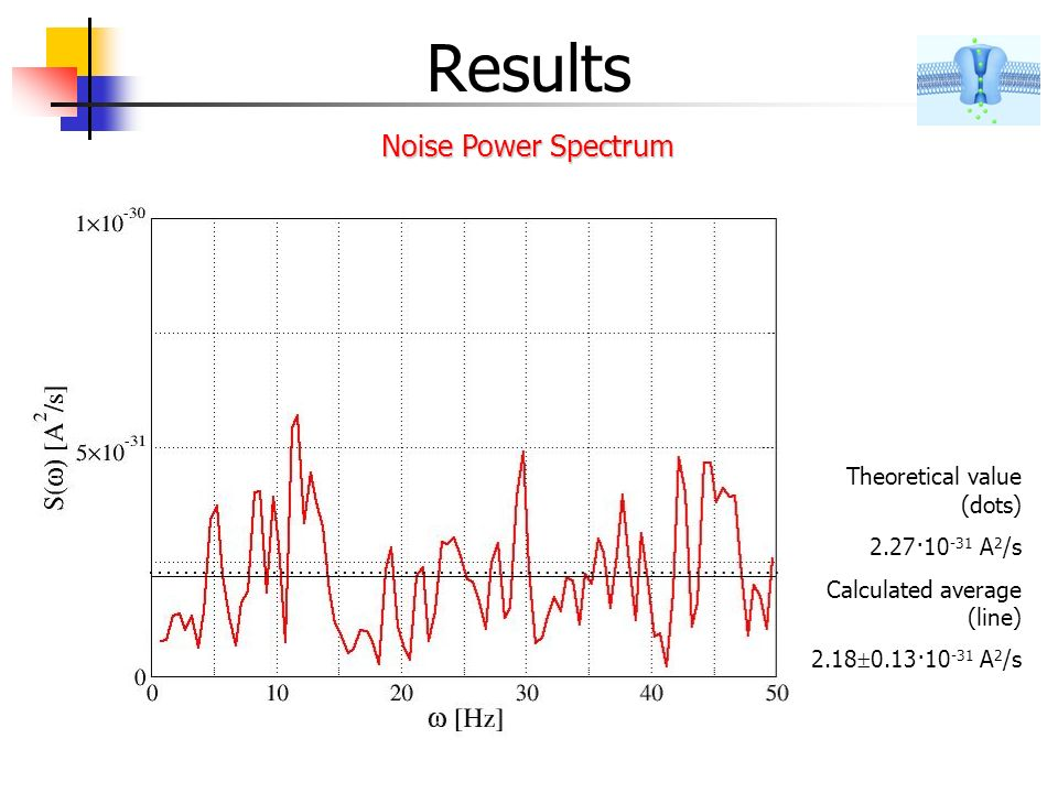 Results Theoretical value (dots) 2.27·10 -31 A 2 /s Calculated average (line) 2.18 0.13·10 -31 A 2 /s Noise Power Spectrum