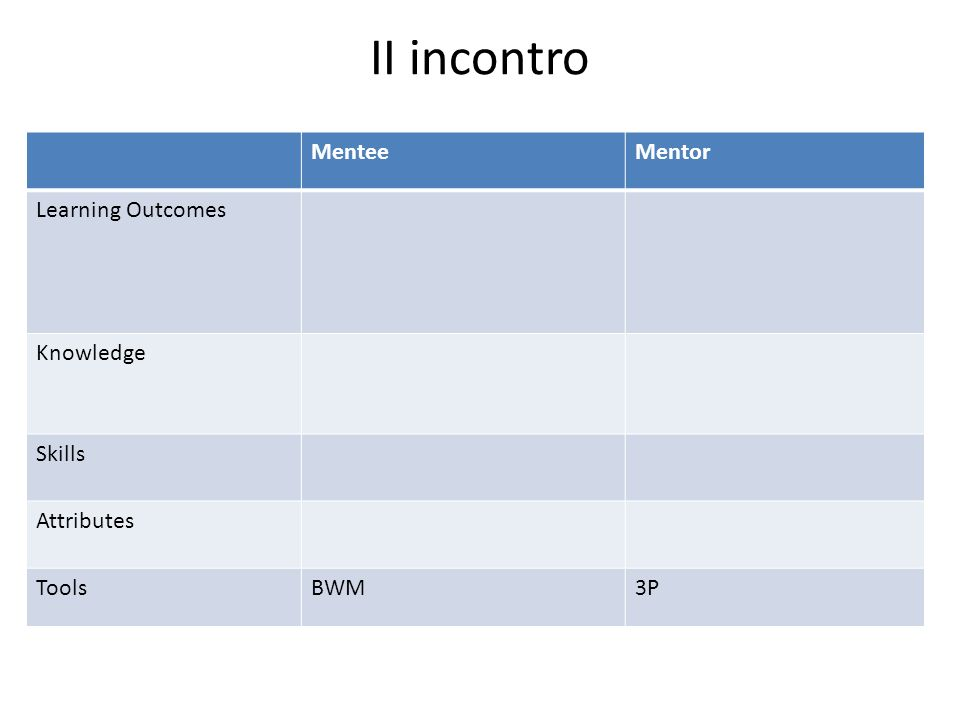 II incontro MenteeMentor Learning Outcomes Knowledge Skills Attributes ToolsBWM3P
