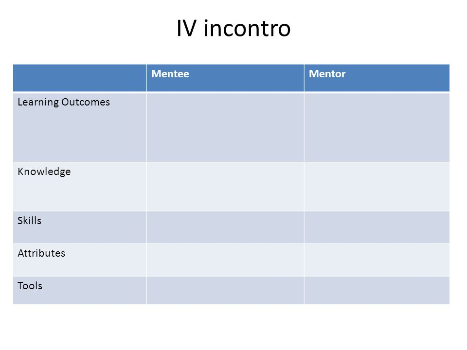 IV incontro MenteeMentor Learning Outcomes Knowledge Skills Attributes Tools