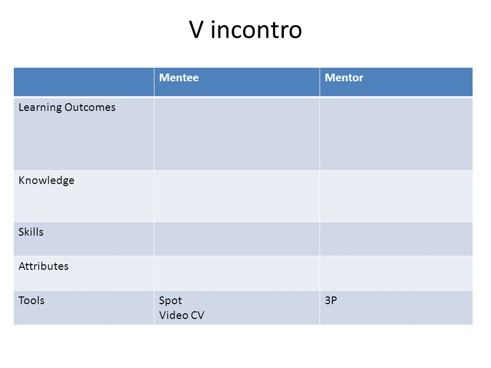 V incontro MenteeMentor Learning Outcomes Knowledge Skills Attributes ToolsSpot Video CV 3P